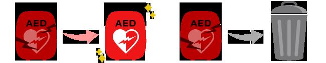 AEDの交換・廃棄